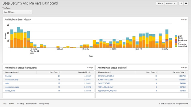 Trend Micro Deep Security for Splunk | Splunkbase