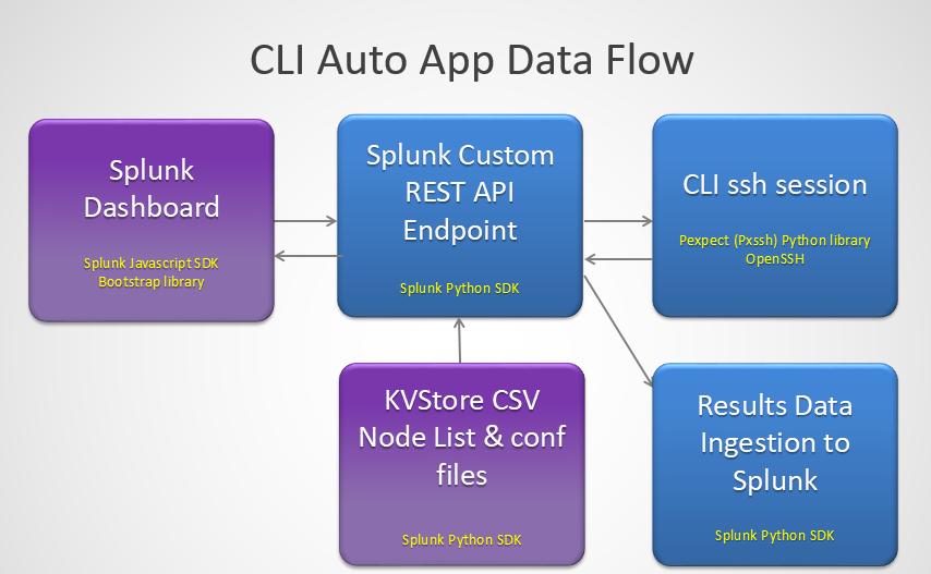 CLI Auto for Splunk | Splunkbase