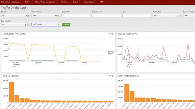 Fortinet FortiGate App for Splunk | Splunkbase