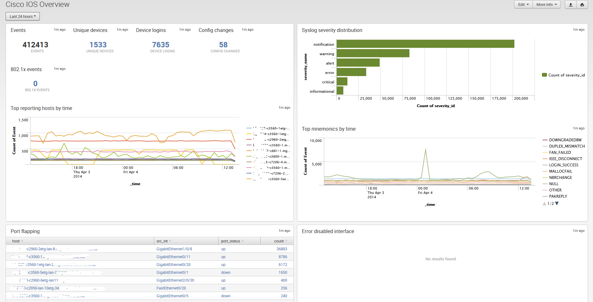 Cisco Networks App for Splunk Enterprise | Splunkbase