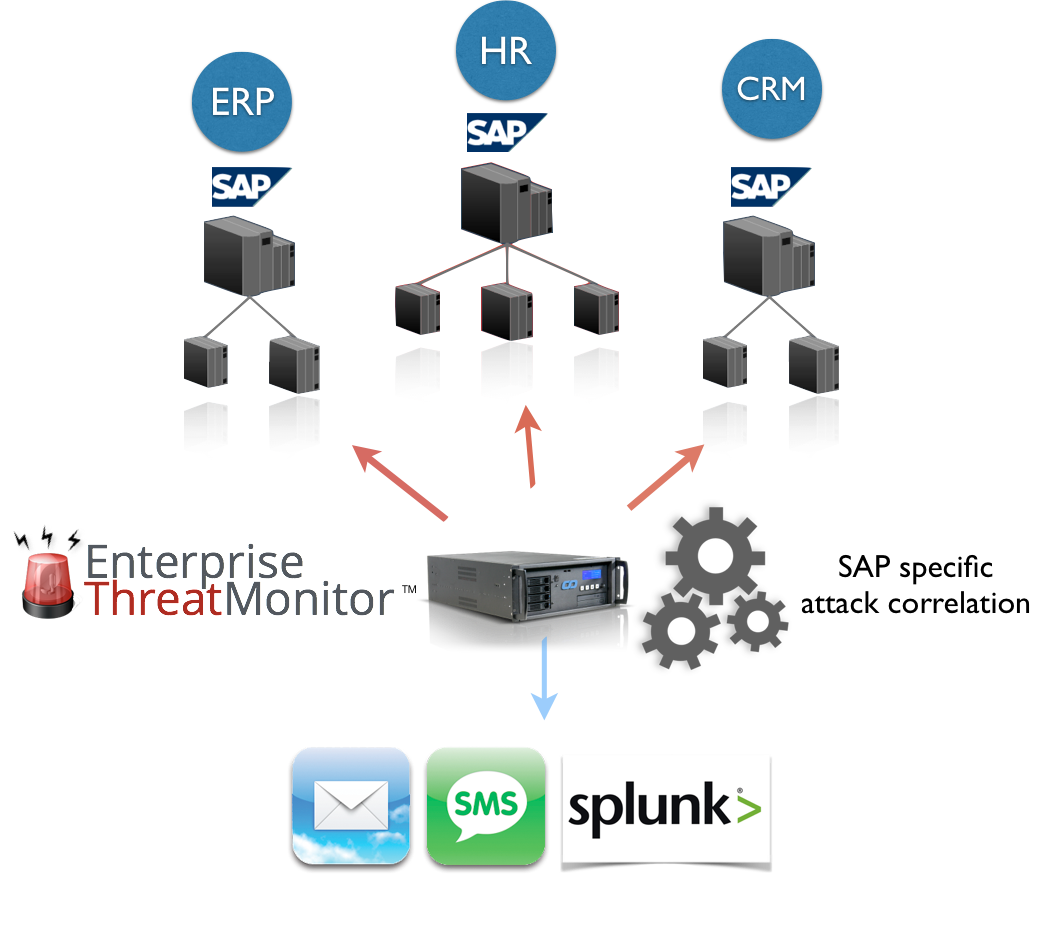 Enterprise Threat Monitor for SAP | Splunkbase
