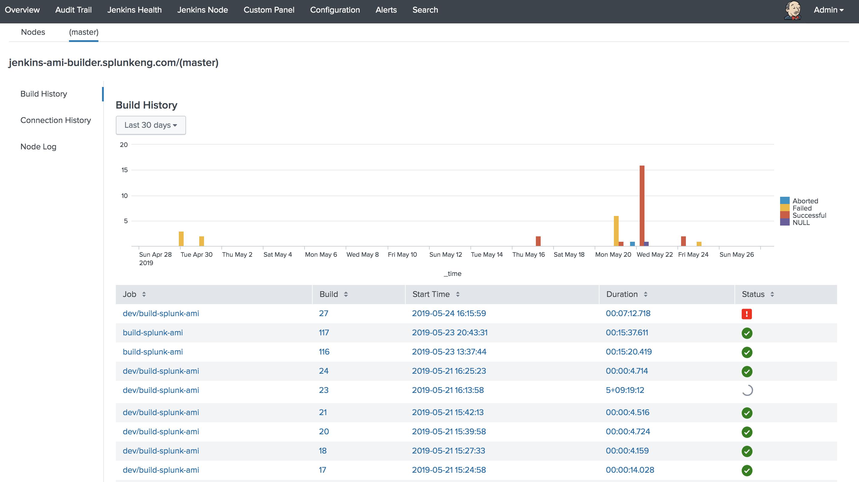 Splunk App for Jenkins | Splunkbase